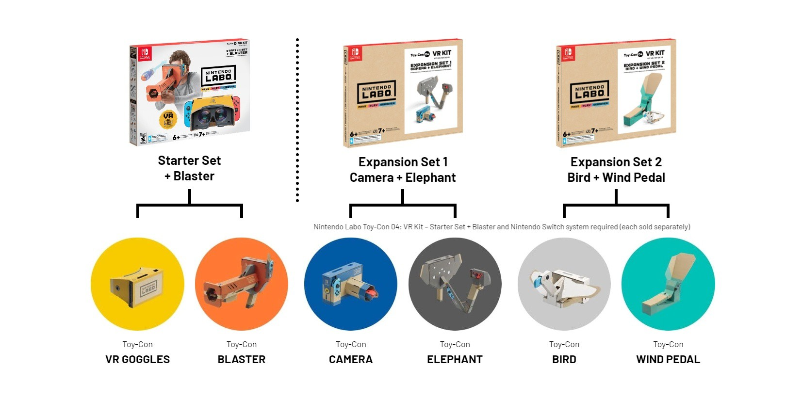 Nintendo LABO Toy-Con 04: VR Kit - Expansion Set 1 (Camera + Elephant)